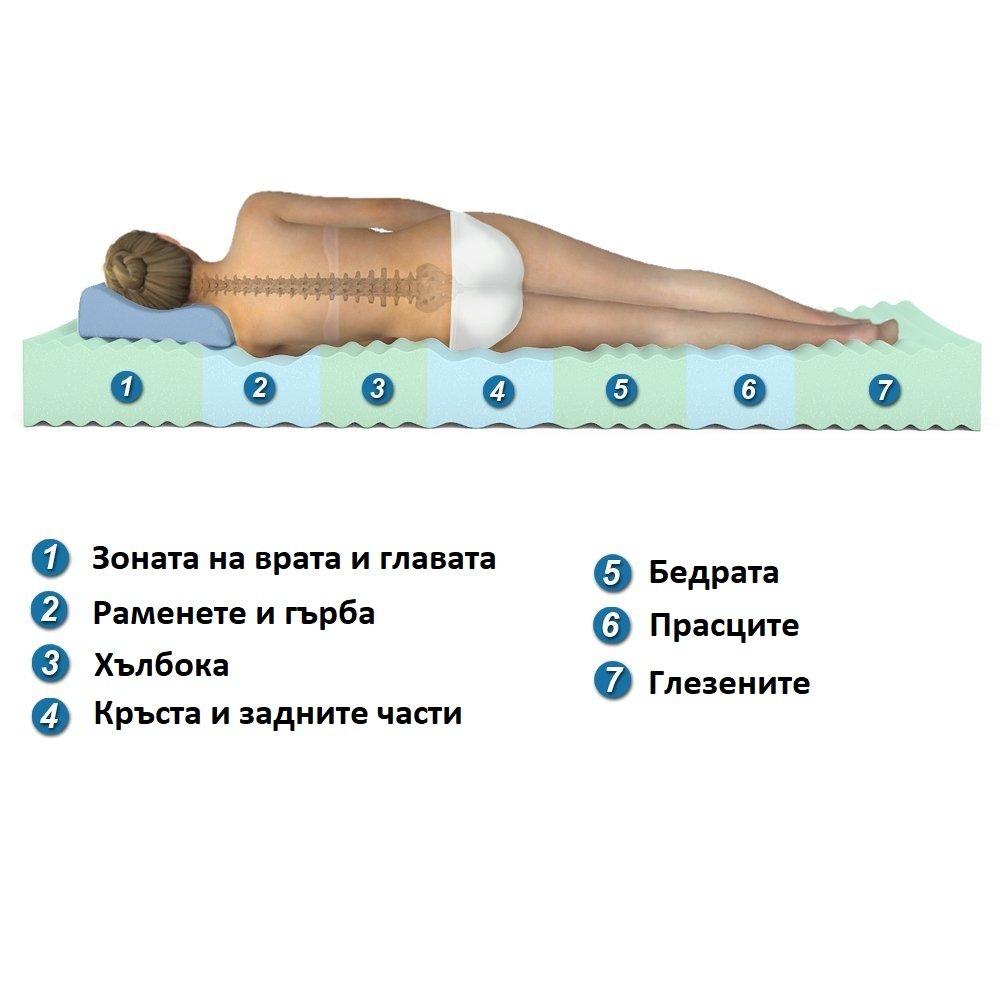 Матрак iZone 7 - двулицев ортопедичен 7 зонов матрак